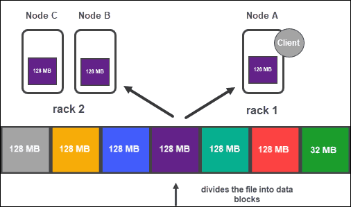 HDFS data replication.