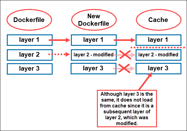 How Docker Cache works and how it helps with faster Docker builds.