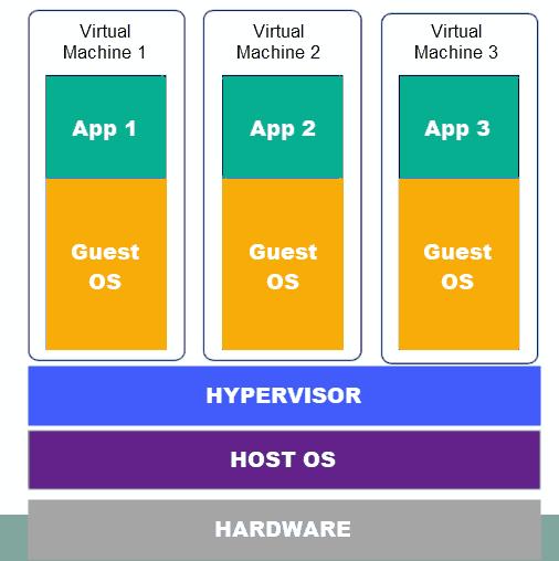 hypervisor host os of a virtual machine diagram