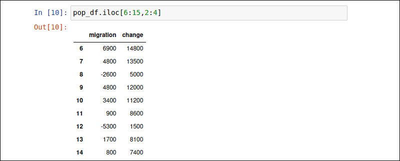 Selecting a pandas subset with the iloc attribute.