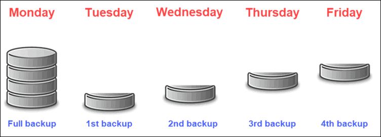 How do incremental backups work