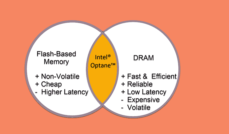 flash based memory and DRAM
