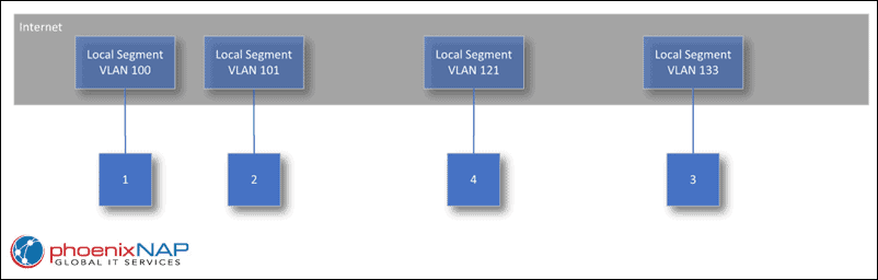 Public segments in bare metal cloud VLANs.