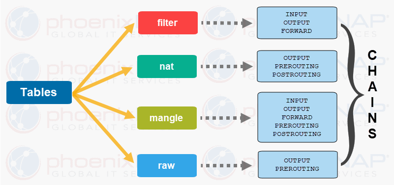 Diagram with iptables and chains tables contain