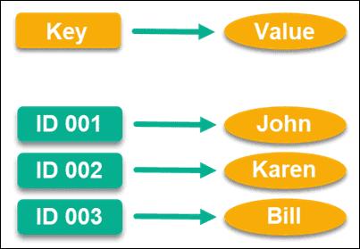 Key-Value database.