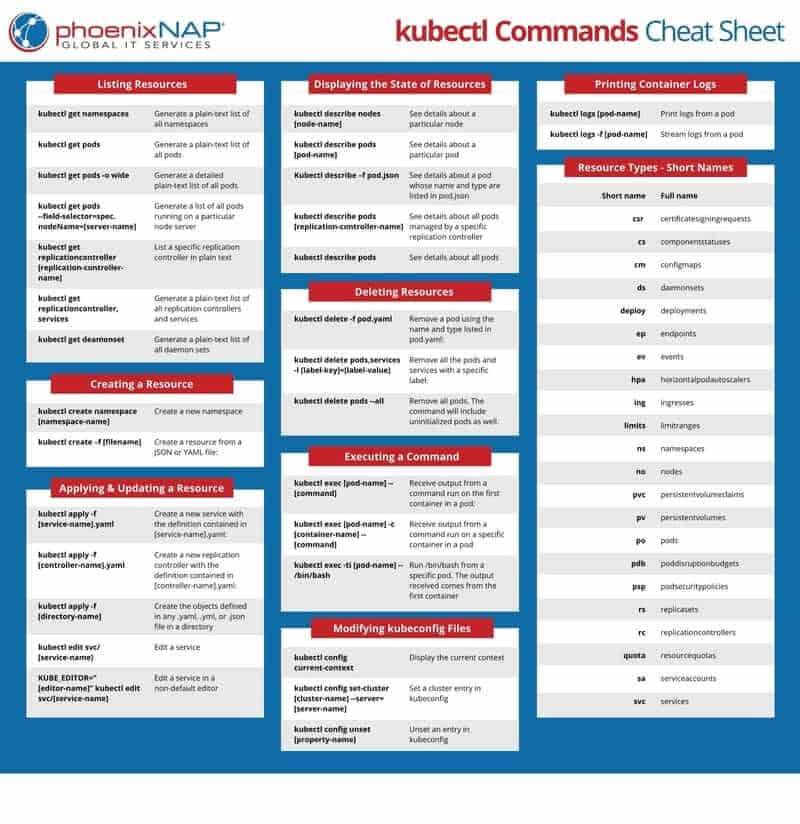 Kubectl Commands Cheat Sheet