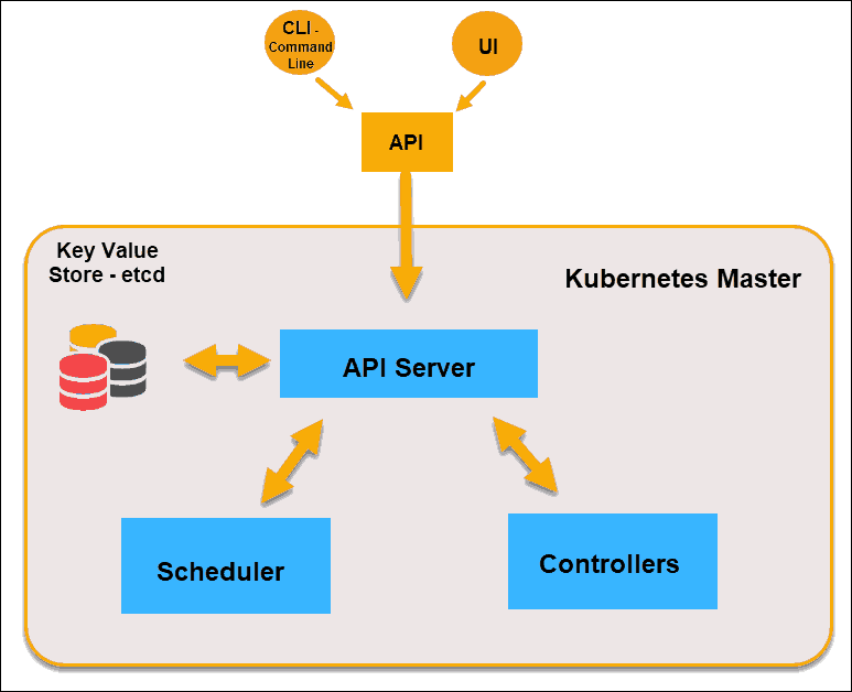 Diagram of Master node elements in Kubernetes architecture.