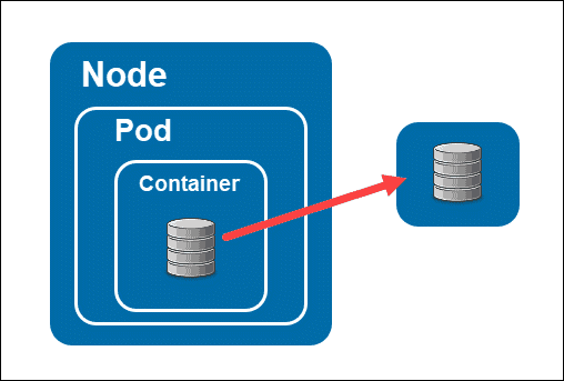 Example of a Kubernetes pod with storage located outside of pod.