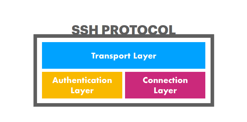 Layers of SSH protocol