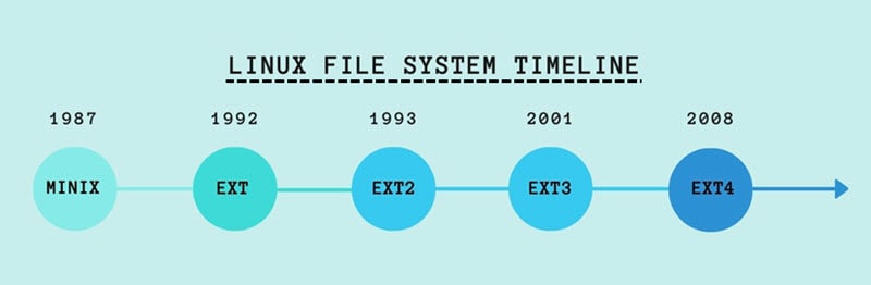 Complete timeline of the Linux file system.
