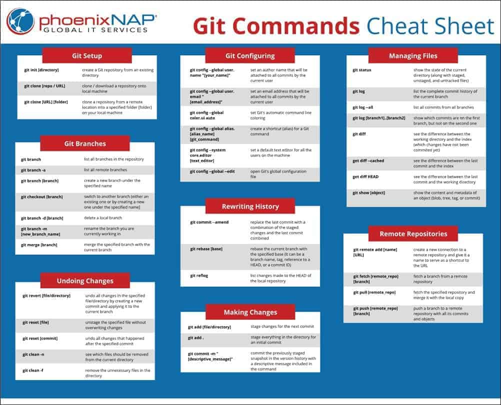 A list of Git commands.