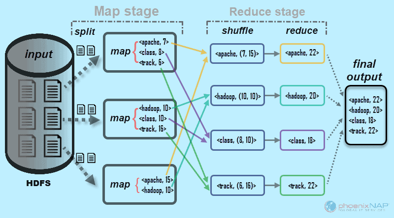 MapReduce example diagram when processing data.