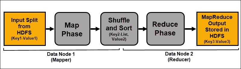 Overview of the flow of a MapReduce job.