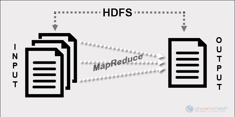 MapReduce HDFS diagram with input and output.