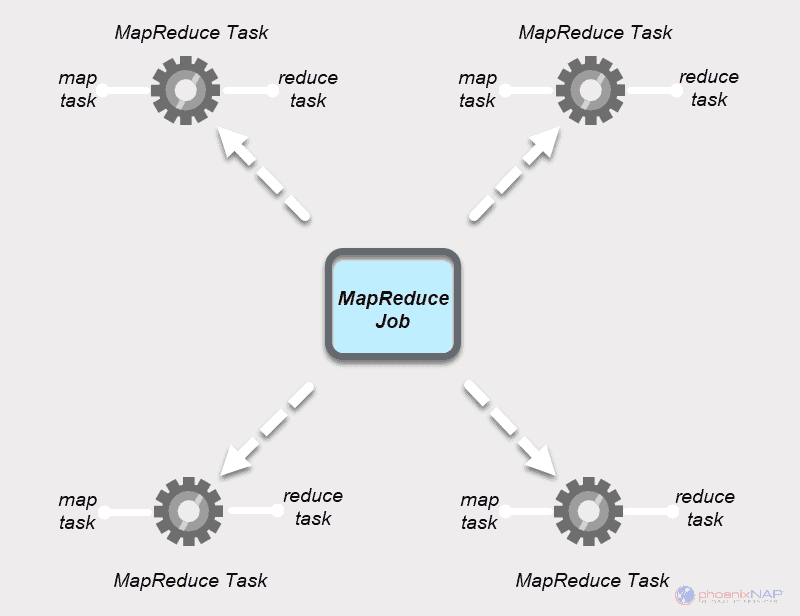 MapReduce job diagram with map tasks and reduce tasks.