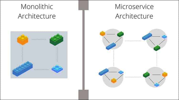 The difference between monolithic architecture and microservices architecture
