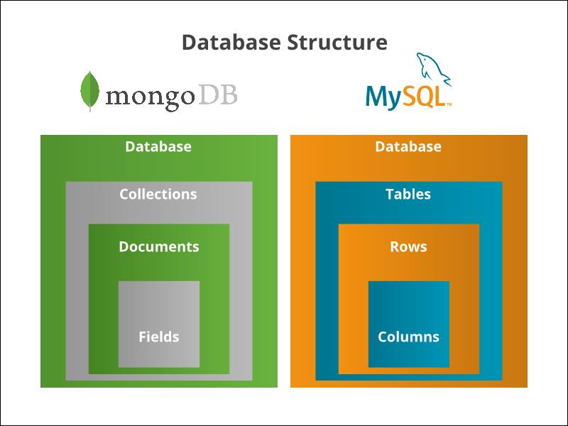 MongoDB Vs. MySQL database structure