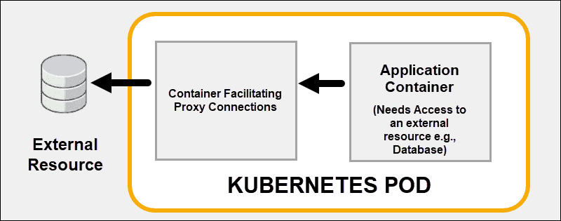 Linked continers in a Kubernetes pod.