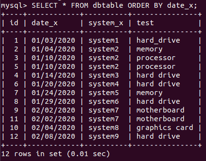 MySQL output for the select from table command
