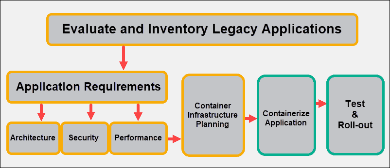 overview of steps in a diagram before containerizing existing applications.