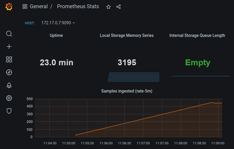 The look of Prometheus dashboard in Grafana