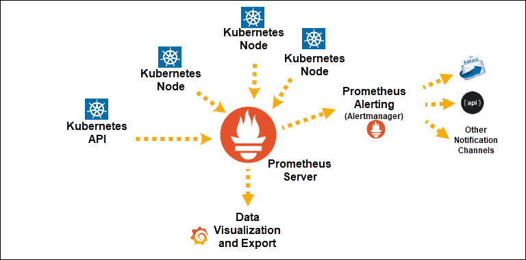 diagram of Prometheus Architecture with kubernetes noce