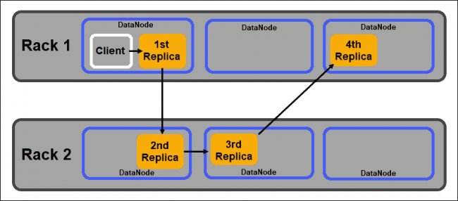 HDFS rack placement policy illustrated by data block replica distribution.