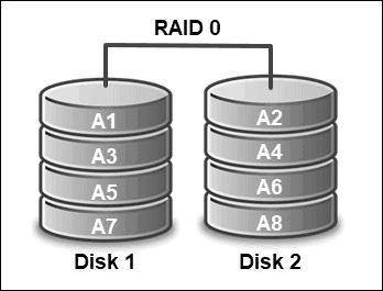 hardware raid 0 configuration