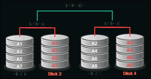 raid 10 configuration with megacli