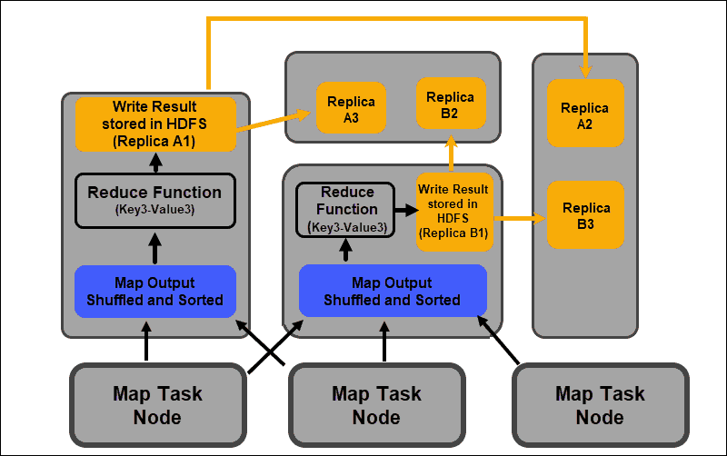 Overview of the reduce task in a MapReduce job.