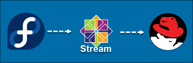 RHEL release cycle with CentOS Stream.