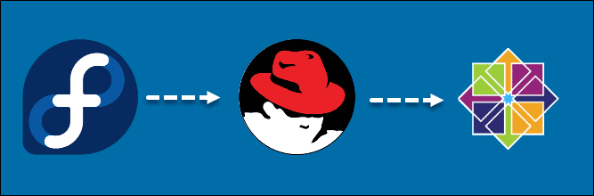 RHEL release cycle with CentOS.