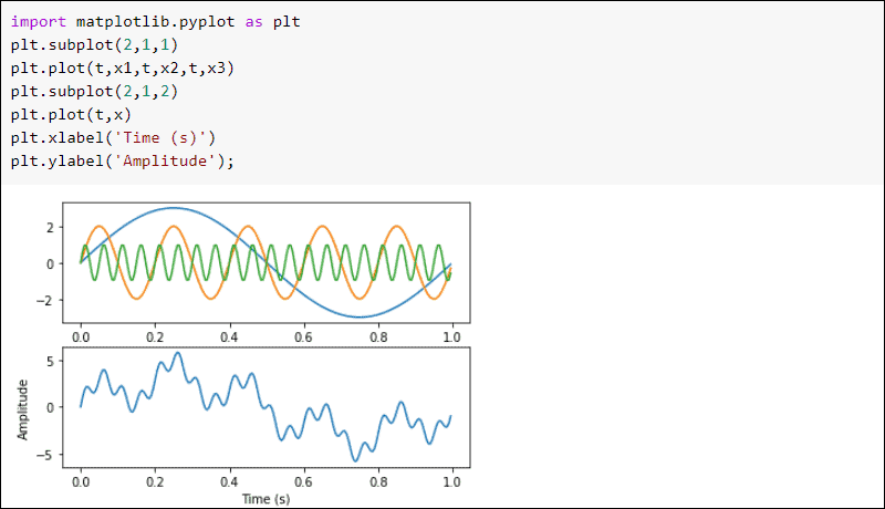 SciPy plot signal in time domain