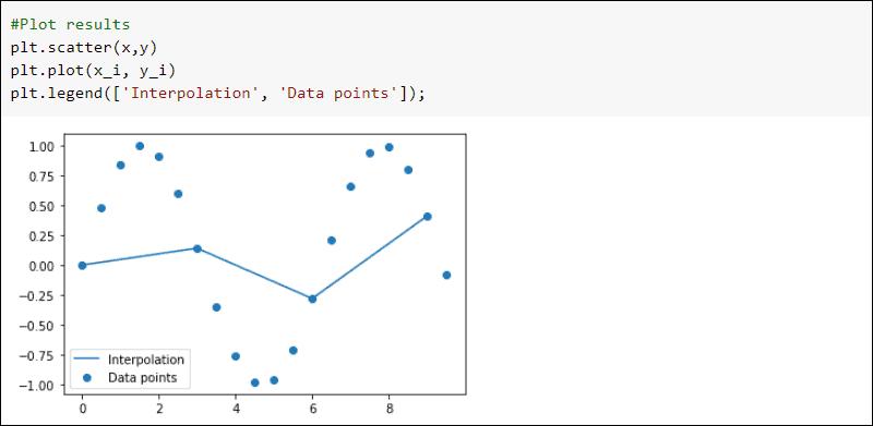 SciPy interpolate interp1d results plot