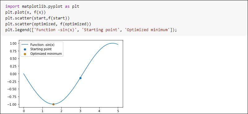SciPy optimize fmin plot example