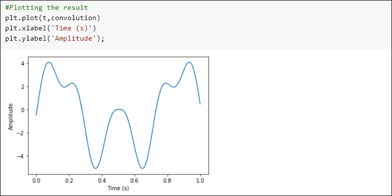 SciPy signal convolve result plot example
