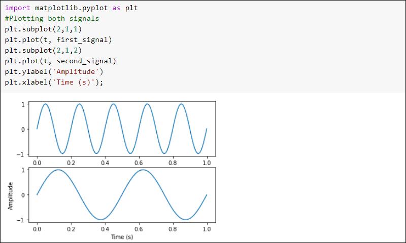 SciPy signal plotting example signals