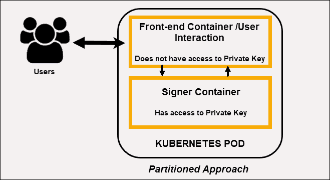 partitioned kubernetes security approach where only one container in a Pod has access to Secrets