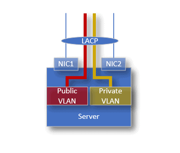How VLAN is configured on phoenixNAP Bare Metal Cloud.