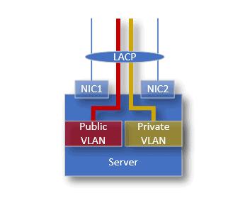 How VLAN is configured on phoenixNAP Bare Metal Cloud.