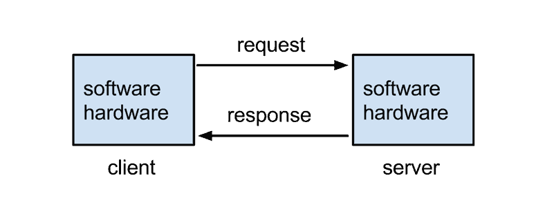 a diagram of how server response time works