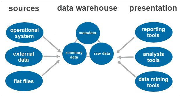 Single-tier data warehouse architecture.