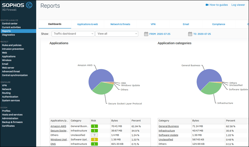 The Sophos XG Firewall reporting interface.