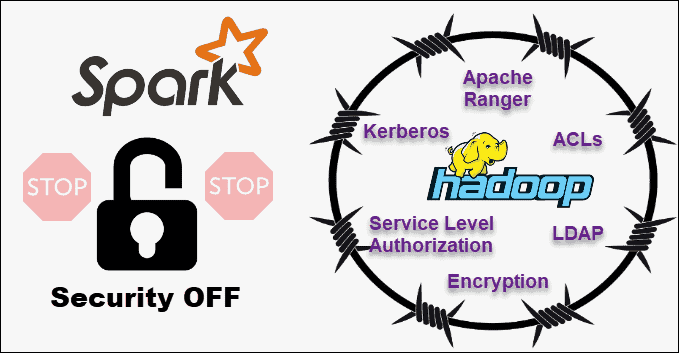 comparing Hadoop & Spark security features