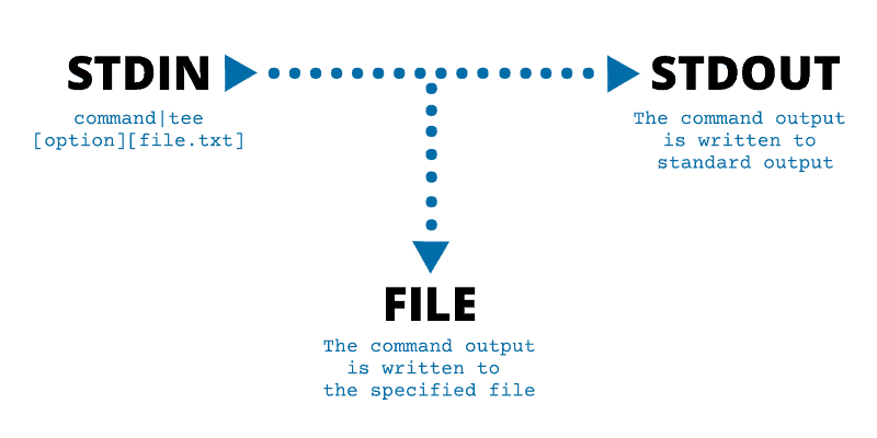 Graphical representation of the tee command operation