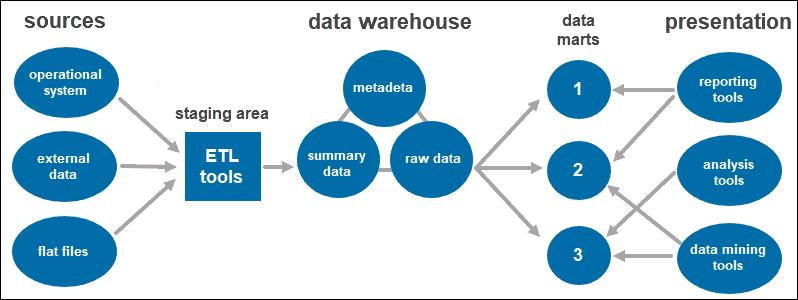 Three-tier data warehouse architecture.