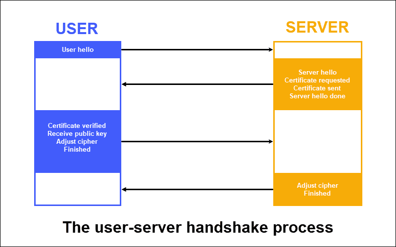 The handshake process between a server and a user