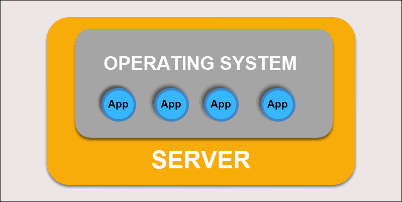 Diagram that displays traditional software deployment on server.