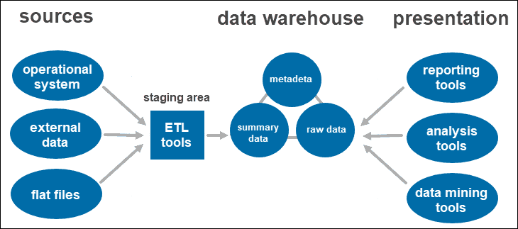 Two-tier data warehouse architecture.