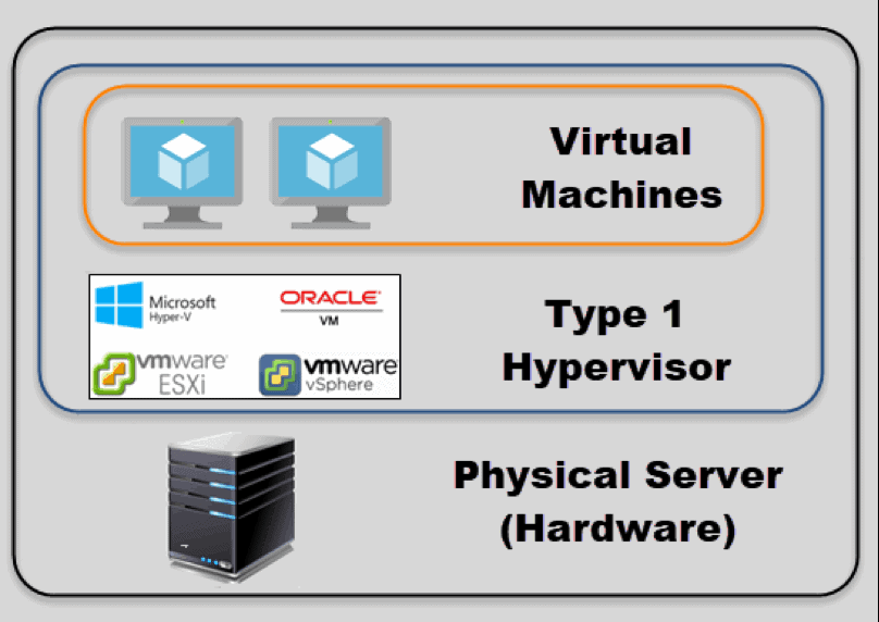 type 1 Hypervisor example with virtual machines and physical server